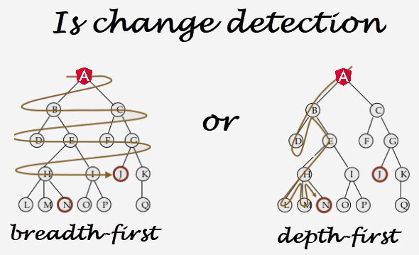 He who thinks change detection is depth-first and he who thinks it's breadth-first are both usually right