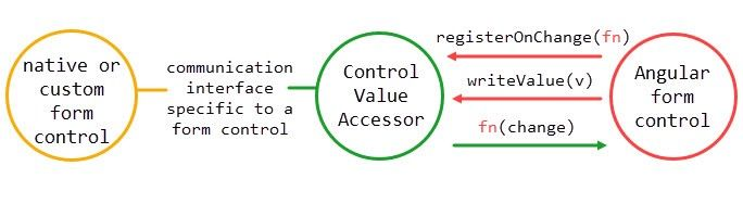 This illustration from the linked article above demonstrates this mechanism: